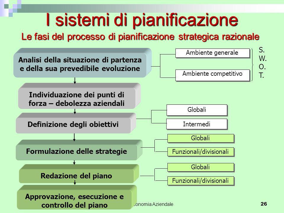 Le fasi del processo di pianificazione strategica razionale Corso di Economia Aziendale 26 I sistemi di pianificazione Individuazione dei punti di for