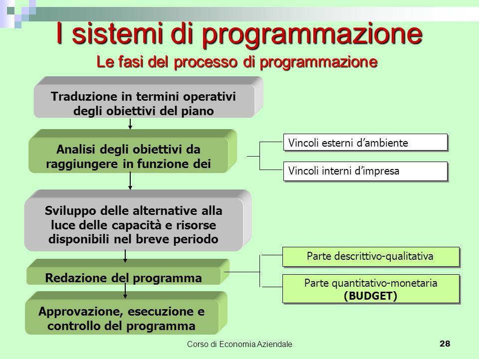 Le fasi del processo di programmazione Corso di Economia Aziendale 28 I sistemi di programmazione Analisi degli obiettivi da raggiungere in funzione d
