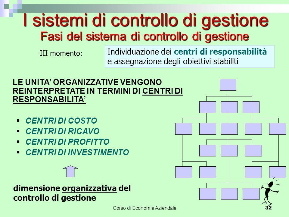 III momento: Individuazione dei centri di responsabilità e assegnazione degli obiettivi stabiliti LE UNITA' ORGANIZZATIVE VENGONO REINTERPRETATE IN TE