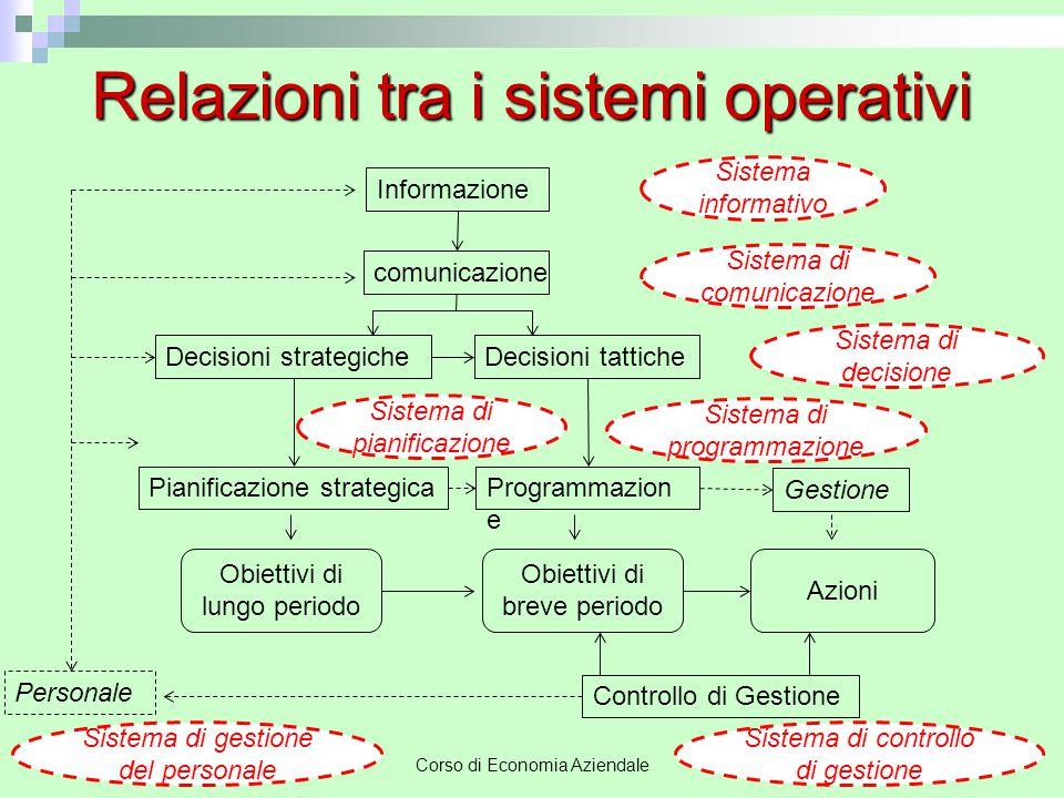 Corso di Economia Aziendale 4 Relazioni tra i sistemi operativi Pianificazione strategicaProgrammazion e Gestione Obiettivi di lungo periodo Obiettivi