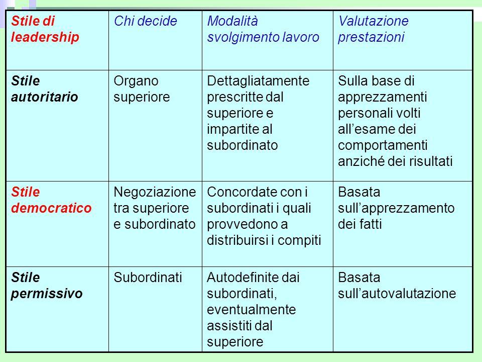 Corso di E. A. - prof.ssa S. Veltri 41 Stile permissivo Stile democratico Stile autoritario Stile di leadership Basata sull'autovalutazione Autodefini