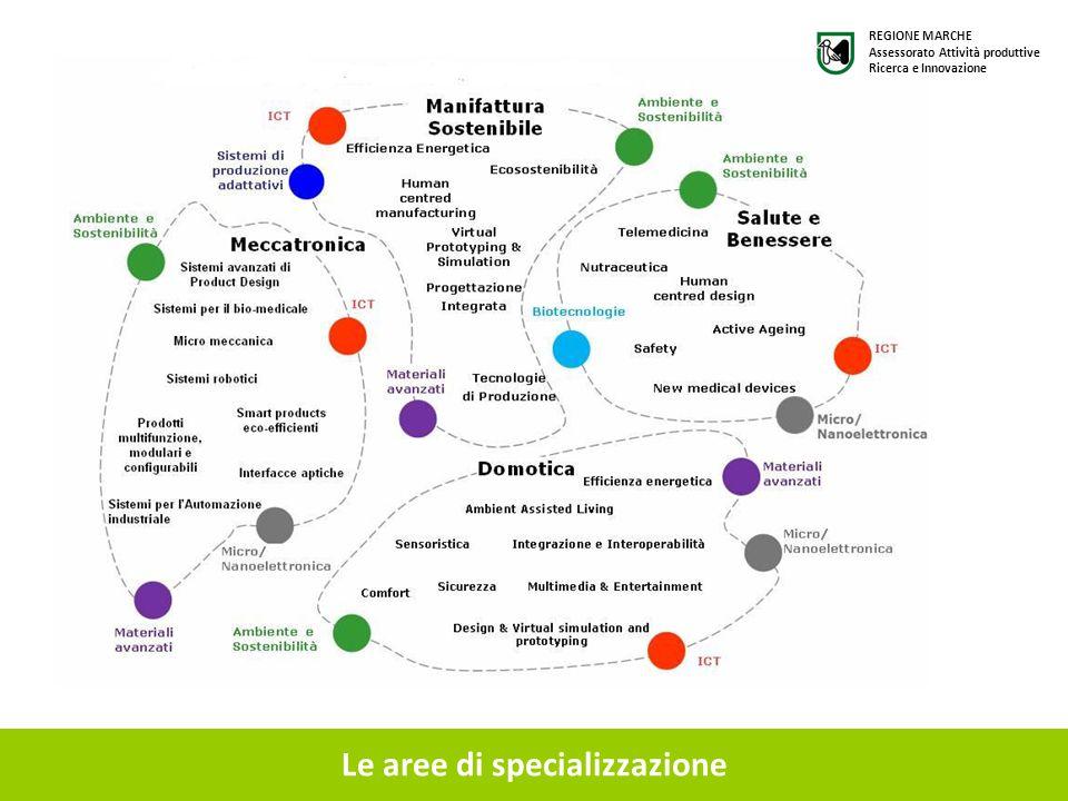 Le aree di specializzazione REGIONE MARCHE Assessorato Attività produttive Ricerca e Innovazione