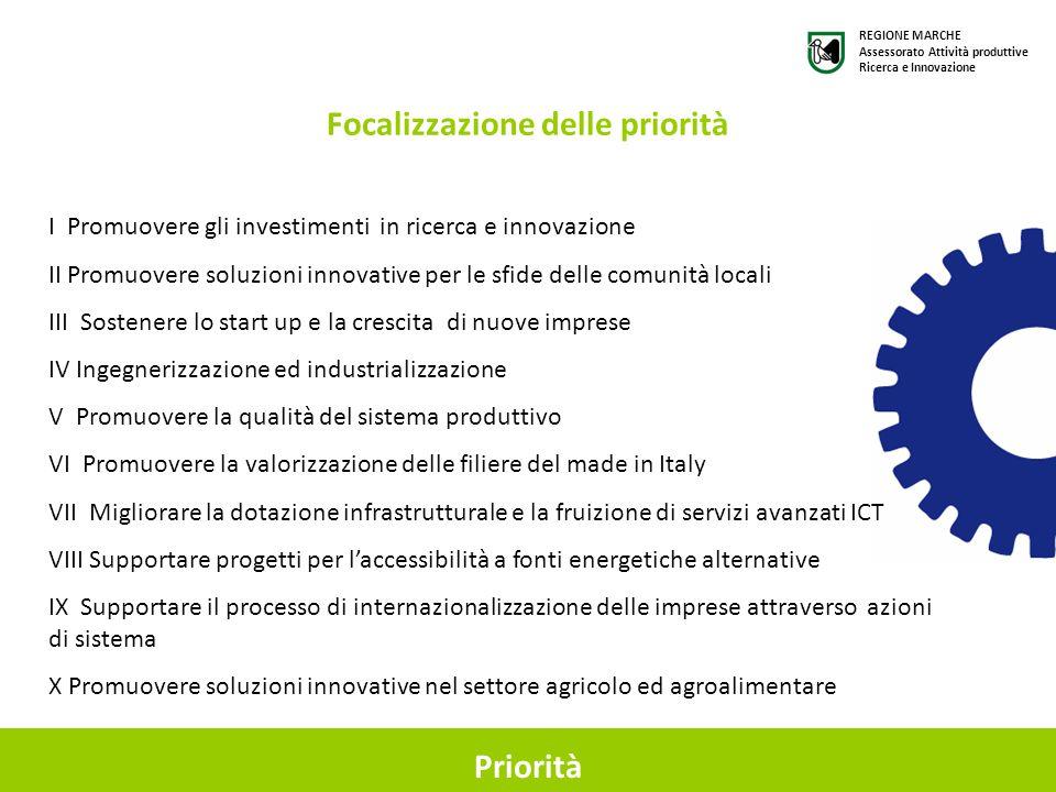 Priorità Focalizzazione delle priorità I Promuovere gli investimenti in ricerca e innovazione II Promuovere soluzioni innovative per le sfide delle comunità locali III Sostenere lo start up e la crescita di nuove imprese IV Ingegnerizzazione ed industrializzazione V Promuovere la qualità del sistema produttivo VI Promuovere la valorizzazione delle filiere del made in Italy VII Migliorare la dotazione infrastrutturale e la fruizione di servizi avanzati ICT VIII Supportare progetti per l'accessibilità a fonti energetiche alternative IX Supportare il processo di internazionalizzazione delle imprese attraverso azioni di sistema X Promuovere soluzioni innovative nel settore agricolo ed agroalimentare REGIONE MARCHE Assessorato Attività produttive Ricerca e Innovazione