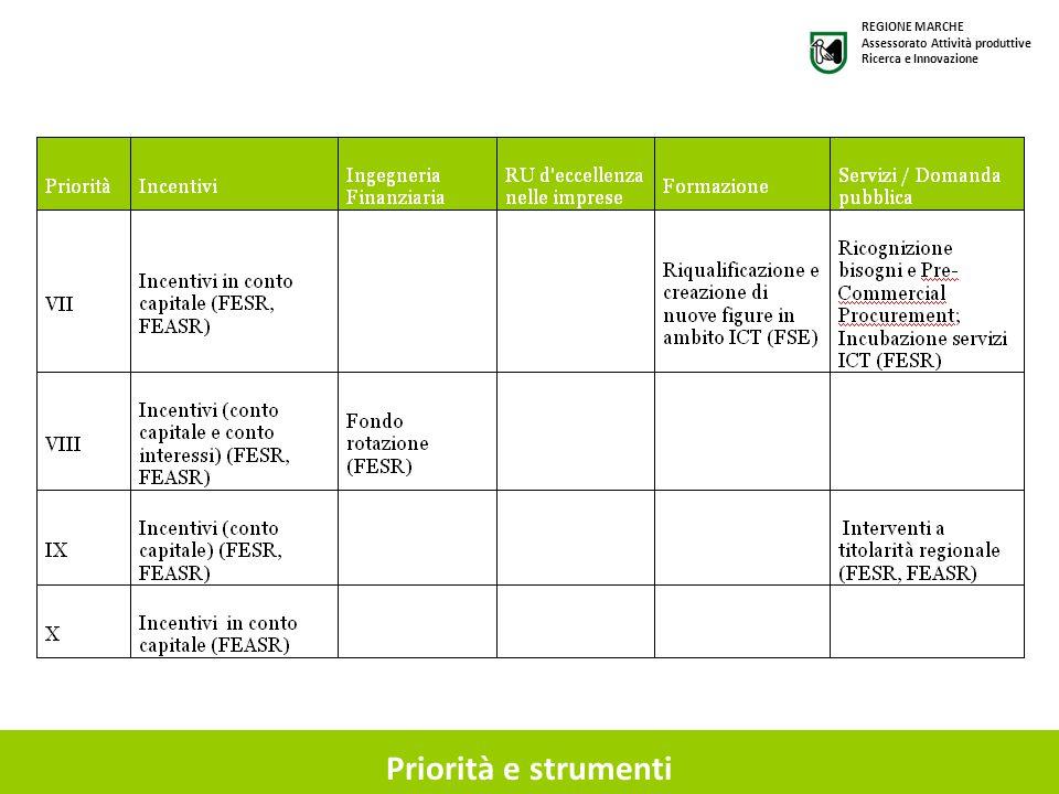 Priorità e strumenti REGIONE MARCHE Assessorato Attività produttive Ricerca e Innovazione