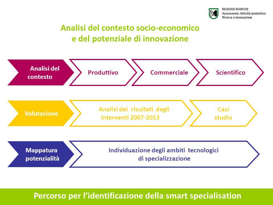 Percorso per l'identificazione della smart specialisation Analisi del contesto Produttivo Commerciale Scientifico Valutazione Analisi dei risultati de