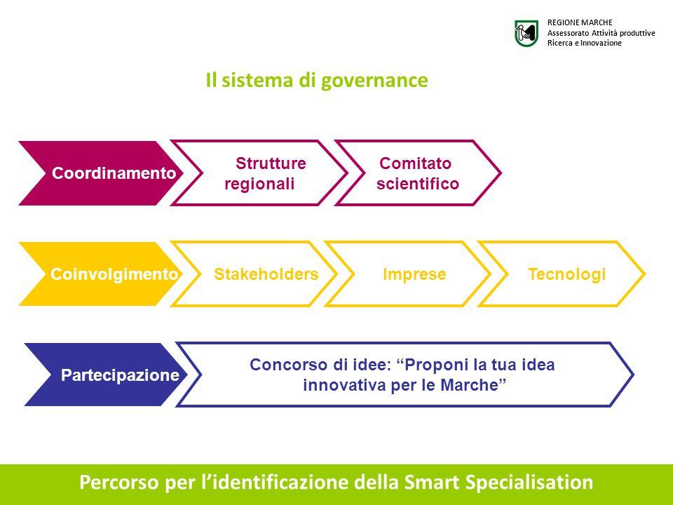 Percorso per l'identificazione della Smart Specialisation Il sistema di governance Coordinamento Strutture regionali Comitato scientifico Coinvolgimen