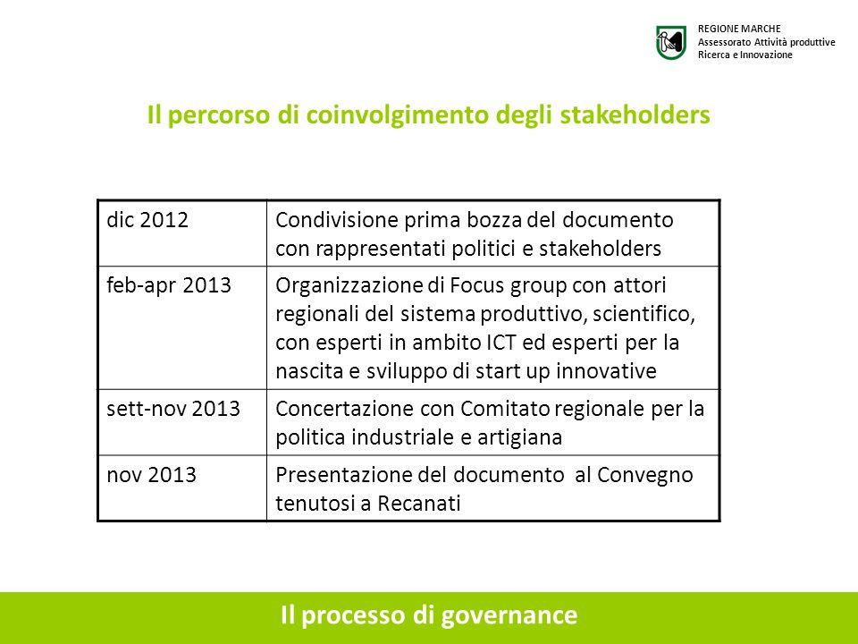 Il processo di governance Il percorso di coinvolgimento degli stakeholders dic 2012Condivisione prima bozza del documento con rappresentati politici e