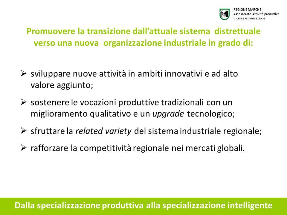 Visione strategica La strategia riafferma la centralità del settore manifatturiero ed è rivolta a rivitalizzare il tessuto produttivo marchigiano attraverso la focalizzazione su alcuni ambiti tecnologici avanzati:  domotica  meccatronica  manifattura sostenibile  salute e benessere  ICT (come tecnologia abilitante trasversale) Strategia di Specializzazione Intelligente per la Ricerca e l'Innovazione REGIONE MARCHE Assessorato Attività produttive Ricerca e Innovazione