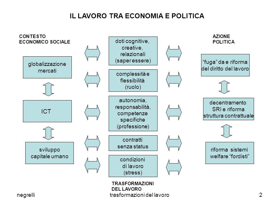 negrellitrasformazioni del lavoro2 globalizzazione mercati ICT sviluppo capitale umano doti cognitive, creative, relazionali (saper essere) complessit