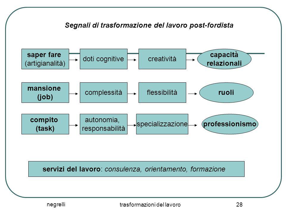 negrelli trasformazioni del lavoro 28 saper fare (artigianalità) creatività mansione (job) compito (task) autonomia, responsabilità complessità specia