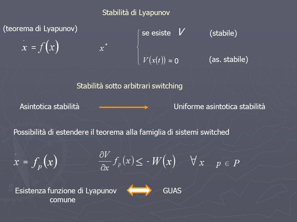 Stabilità di Lyapunov (teorema di Lyapunov) Stabilità sotto arbitrari switching Asintotica stabilitàUniforme asintotica stabilità Possibilità di esten