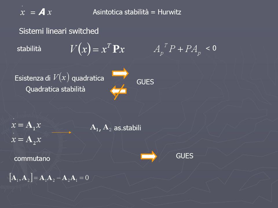 Sistemi lineari switched x = A Asintotica stabilità = Hurwitz stabilità < 0 Esistenza diquadratica GUES Quadratica stabilità as.stabili commutano, GUE