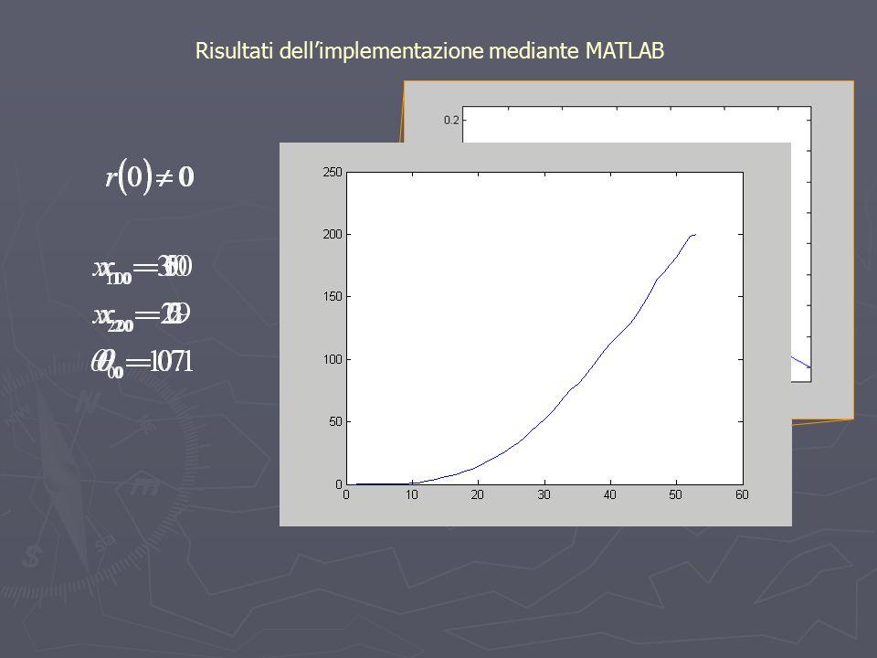 Risultati dell'implementazione mediante MATLAB