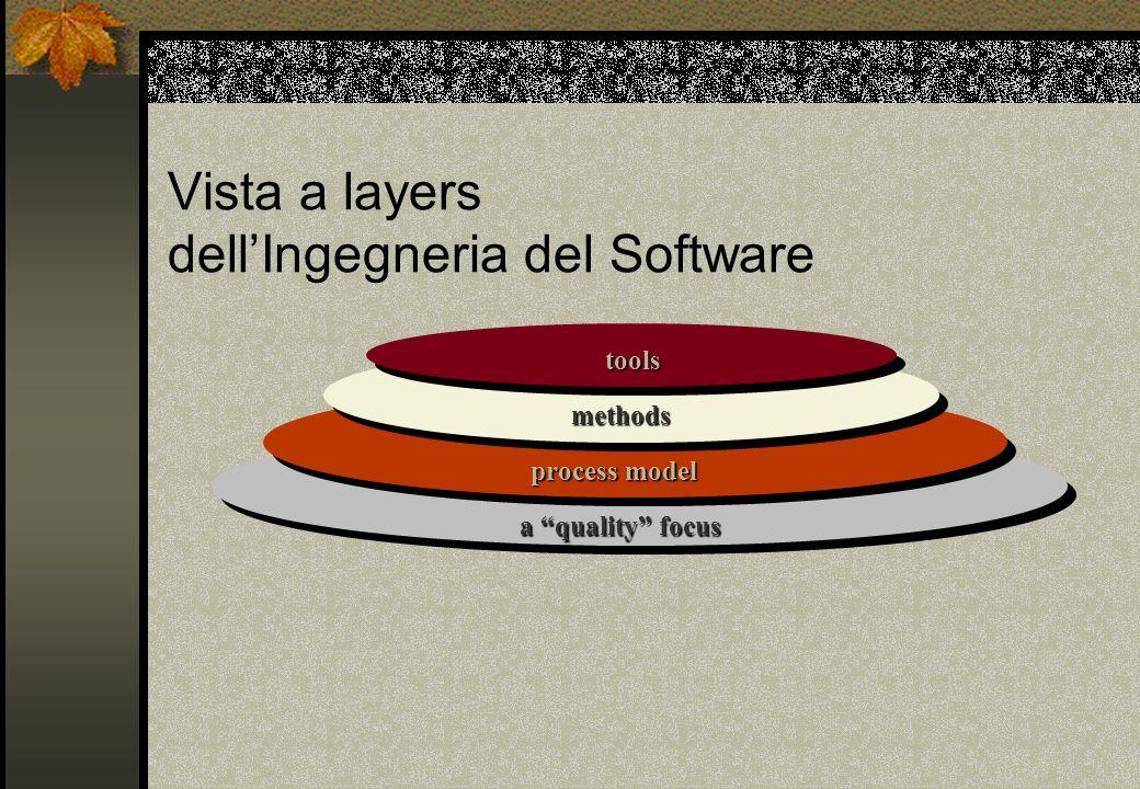 Vista a layers dell'Ingegneria del Software a quality focus process model methods tools