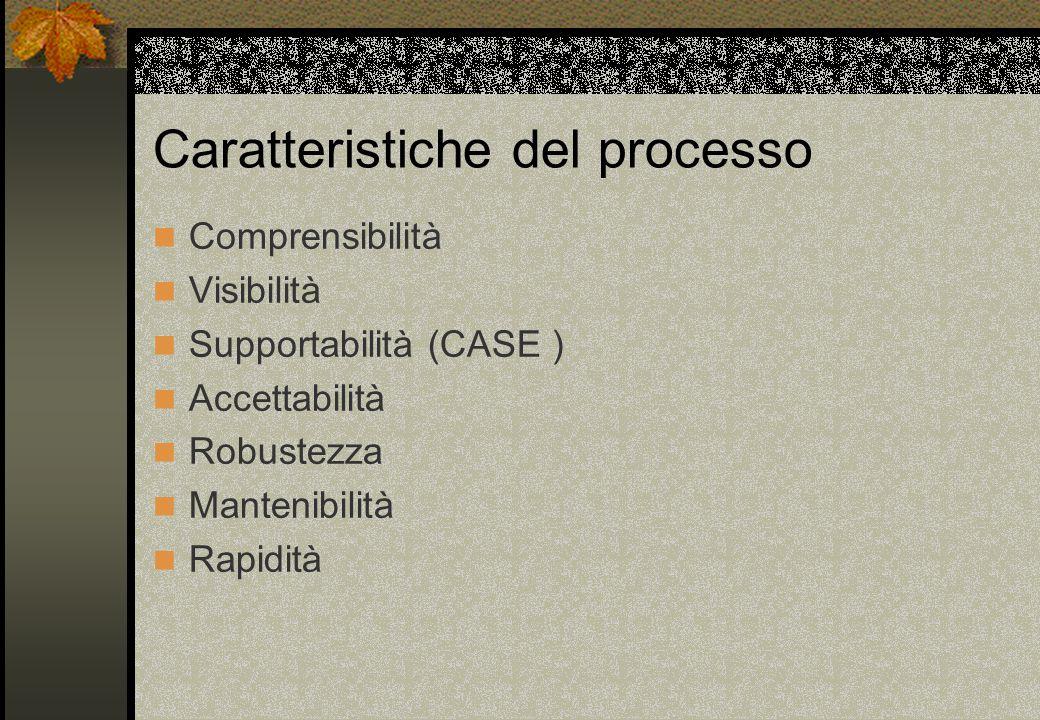 Caratteristiche del processo Comprensibilità Visibilità Supportabilità (CASE ) Accettabilità Robustezza Mantenibilità Rapidità