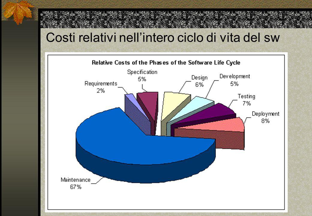 Costi relativi nell'intero ciclo di vita del sw