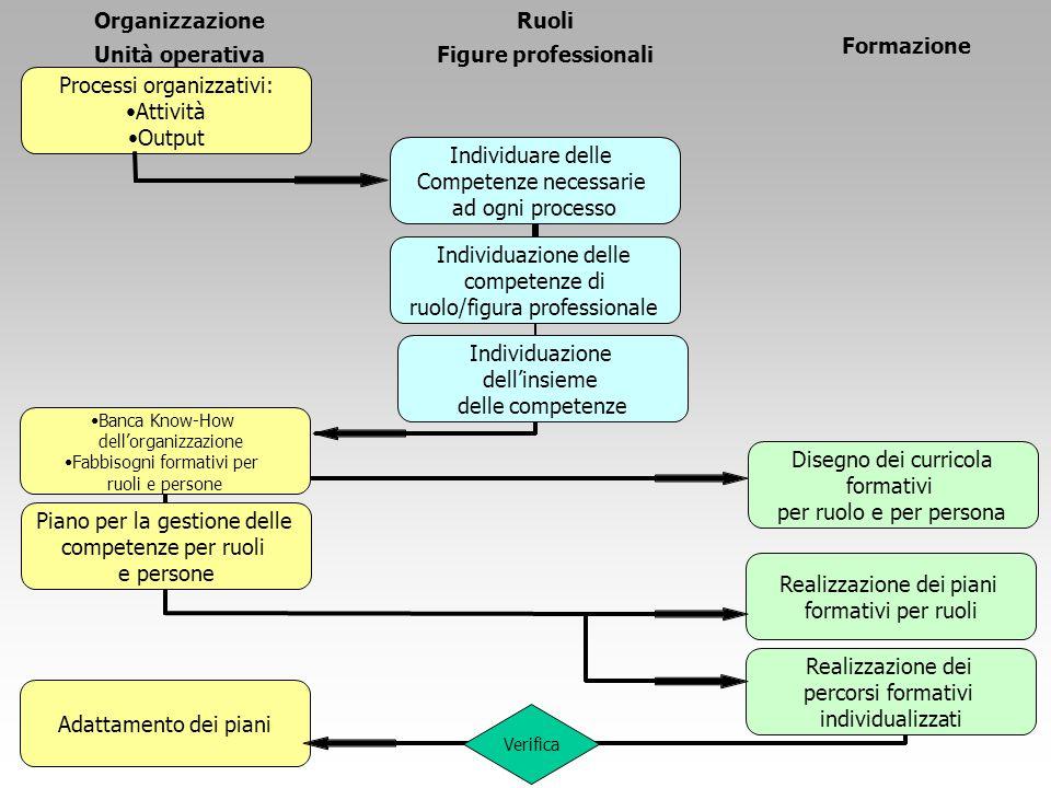 Banca Know-How dell'organizzazione Fabbisogni formativi per ruoli e persone Verifica Organizzazione Unità operativa Ruoli Figure professionali Formazione