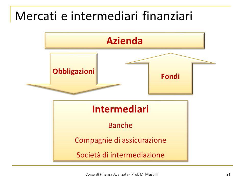 21 Mercati e intermediari finanziari Azienda Obbligazioni Fondi Intermediari Banche Compagnie di assicurazione Società di intermediazione Intermediari