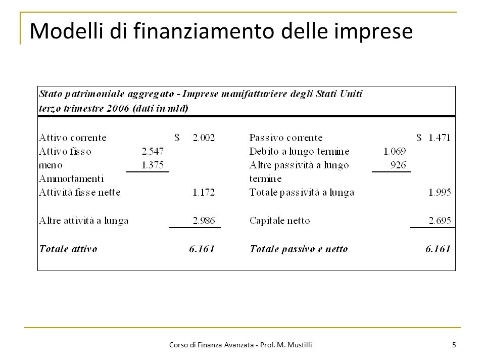 Modelli di finanziamento delle imprese 5 Corso di Finanza Avanzata - Prof. M. Mustilli