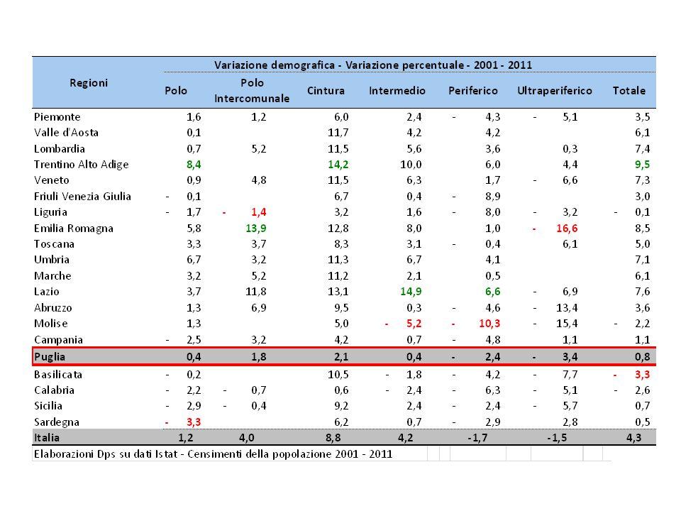 Marche - Indicatori a livello regionale (1)