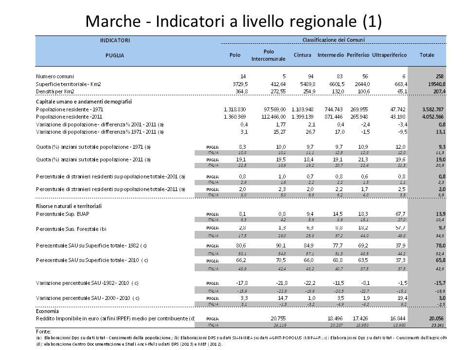 Indicatori a livello provinciale – Bari