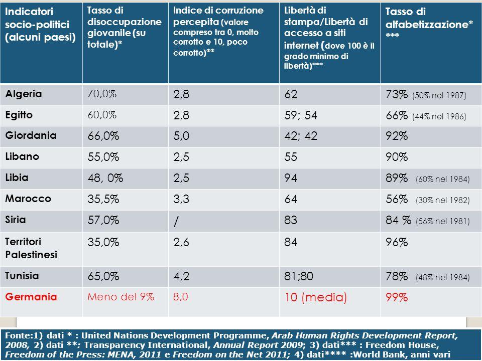 Indicatori socio-politici (alcuni paesi) Tasso di disoccupazione giovanile (su totale)* Indice di corruzione percepita (valore compreso tra 0, molto c