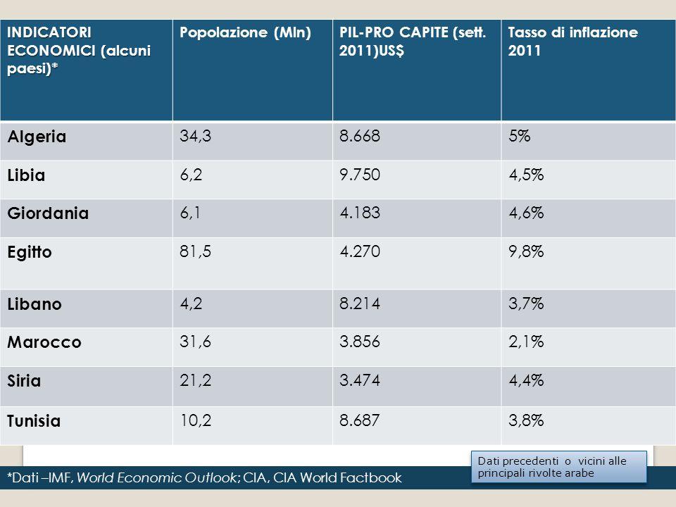 INDICATORI ECONOMICI (alcuni paesi)* Popolazione (Mln)PIL-PRO CAPITE (sett. 2011)US$ Tasso di inflazione 2011 Algeria 34,38.6685% Libia 6,29.7504,5% G