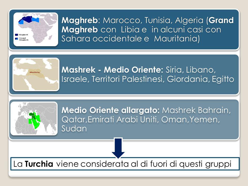 Maghreb : Marocco, Tunisia, Algeria ( Grand Maghreb con Libia e in alcuni casi con Sahara occidentale e Mauritania) Mashrek - Medio Oriente: Siria, Li