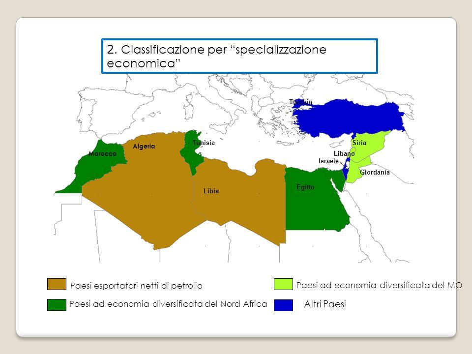 Algeria e Libia con concentrazione settoriale dell'export (90% energetici) diretto soprattutto verso la UE + Iran ed economie del Golfo Paesi produttori di petrolio Marocco, Tunisia, Egitto con peso agricoltura sopra il 10% e sviluppo manifatturiero.