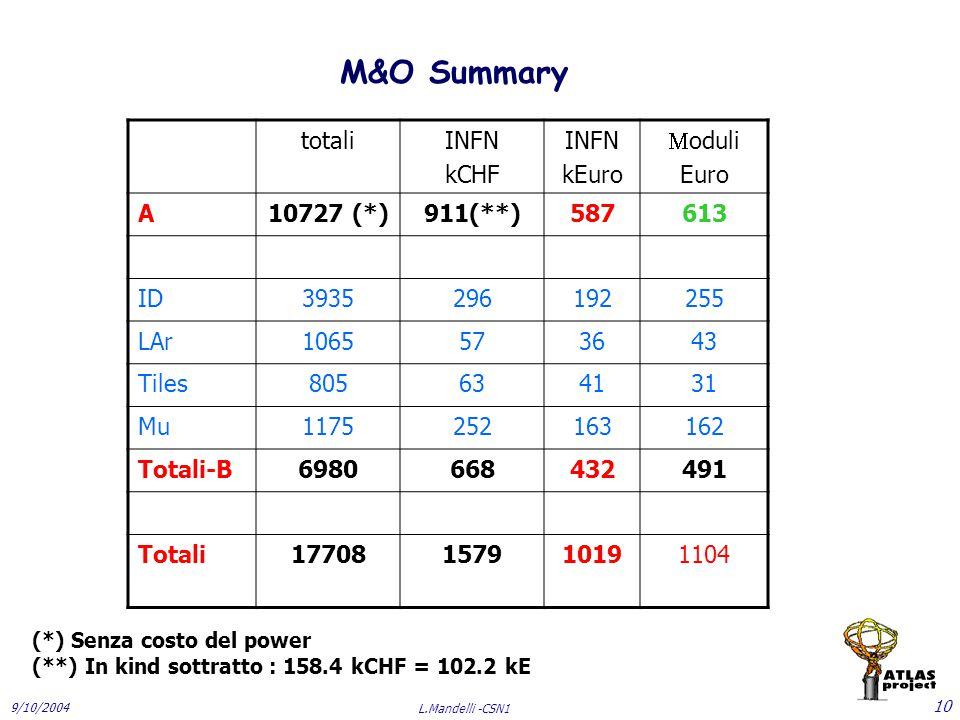 9/10/2004 L.Mandelli -CSN1 10 totaliINFN kCHF INFN kEuro  oduli Euro A10727 (*)911(**)587613 ID3935296192255 LAr1065573643 Tiles805634131 Mu1175252163162 Totali-B6980668432491 Totali17708157910191104 (*) Senza costo del power (**) In kind sottratto : 158.4 kCHF = 102.2 kE M&O Summary