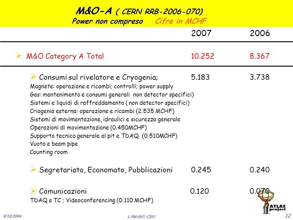 9/10/2004 L.Mandelli -CSN1 12 M&O-A ( CERN RRB-2006-070) Power non compreso Cifre in MCHF 20072006  M&O Category A Total10.2528.367  Consumi sul rivelatore e Cryogenia; 5.1833.738 Magnete: operazione e ricambi; controlli; power supply Gas: mantenimento e consumi generali non detector specifici) Sistemi e liquidi di raffreddamento ( non detector specifici) Criogenia esterna: operazione e ricambi (2.535 MCHF) Sistemi di movimentazione, idraulici e sicurezza generale Operazioni di movimentazione (0.450MCHF) Supporto tecnico generale al pit e TDAQ (0.510MCHF) Vuoto e beam pipe Counting room  Segretariato, Economato, Pubblicazioni0.2450.240  Comunicazioni 0.1200.070 TDAQ e TC ; Videoconferencing (0.110 MCHF)