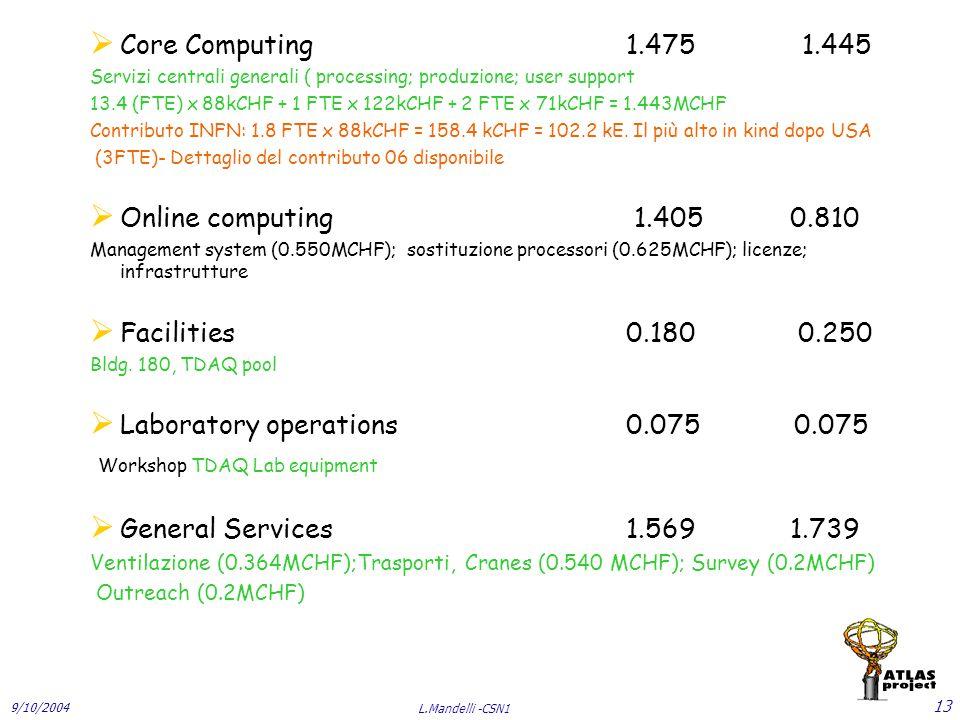 9/10/2004 L.Mandelli -CSN1 13  Core Computing 1.475 1.445 Servizi centrali generali ( processing; produzione; user support 13.4 (FTE) x 88kCHF + 1 FTE x 122kCHF + 2 FTE x 71kCHF = 1.443MCHF Contributo INFN: 1.8 FTE x 88kCHF = 158.4 kCHF = 102.2 kE.