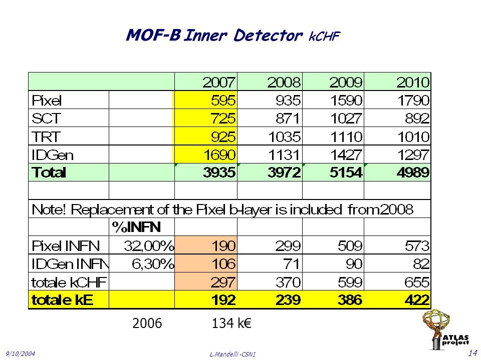 9/10/2004 L.Mandelli -CSN1 14 MOF-B Inner Detector kCHF 2006 134 k€