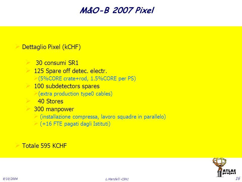 9/10/2004 L.Mandelli -CSN1 16 M&O-B 2007 Pixel  Dettaglio Pixel (kCHF)  30 consumi SR1  125 Spare off detec.