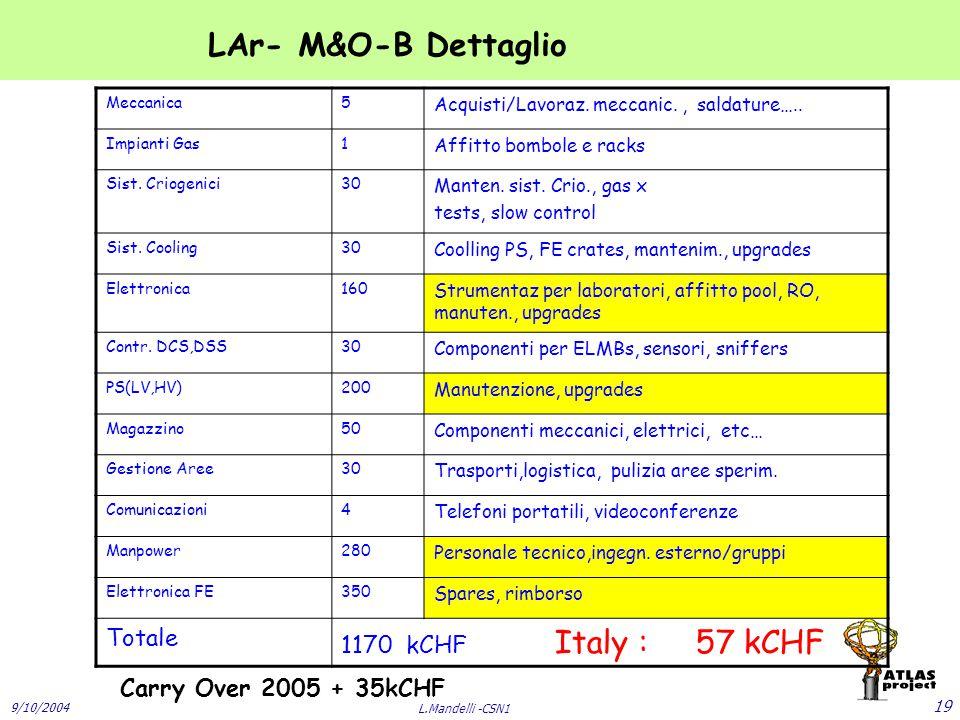 9/10/2004 L.Mandelli -CSN1 19 Meccanica5 Acquisti/Lavoraz.