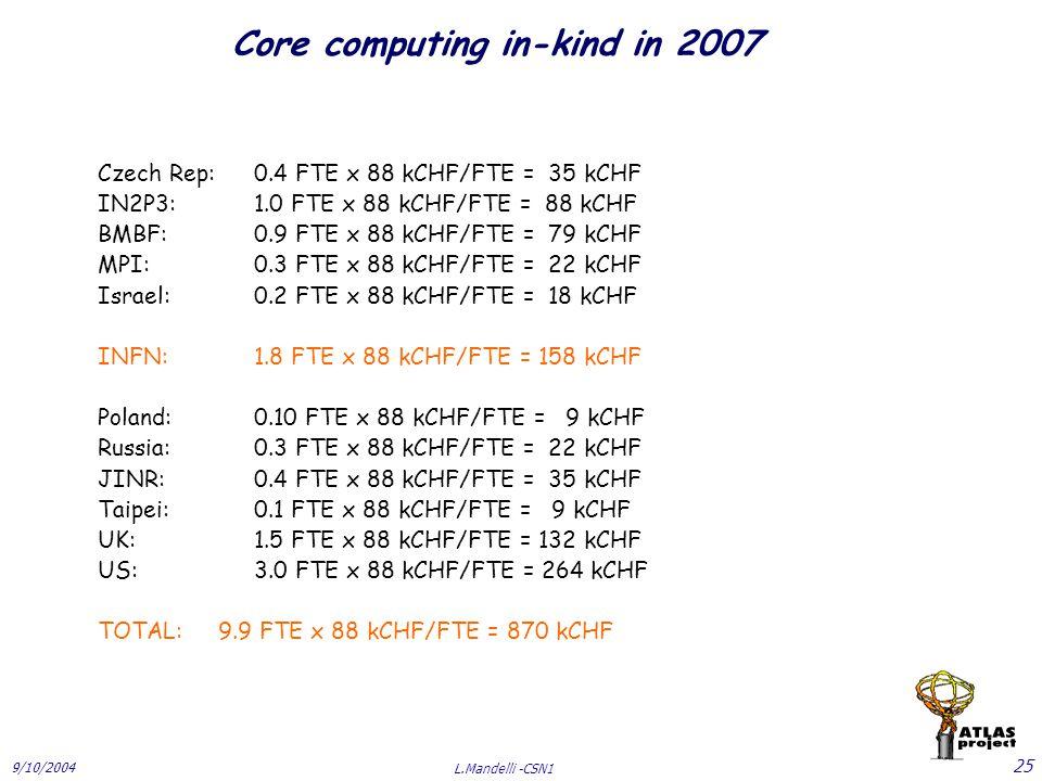 9/10/2004 L.Mandelli -CSN1 25 Core computing in-kind in 2007 Czech Rep:0.4 FTE x 88 kCHF/FTE = 35 kCHF IN2P3:1.0 FTE x 88 kCHF/FTE = 88 kCHF BMBF:0.9 FTE x 88 kCHF/FTE = 79 kCHF MPI:0.3 FTE x 88 kCHF/FTE = 22 kCHF Israel:0.2 FTE x 88 kCHF/FTE = 18 kCHF INFN:1.8 FTE x 88 kCHF/FTE = 158 kCHF Poland:0.10 FTE x 88 kCHF/FTE = 9 kCHF Russia:0.3 FTE x 88 kCHF/FTE = 22 kCHF JINR:0.4 FTE x 88 kCHF/FTE = 35 kCHF Taipei:0.1 FTE x 88 kCHF/FTE = 9 kCHF UK:1.5 FTE x 88 kCHF/FTE = 132 kCHF US:3.0 FTE x 88 kCHF/FTE = 264 kCHF TOTAL: 9.9 FTE x 88 kCHF/FTE = 870 kCHF