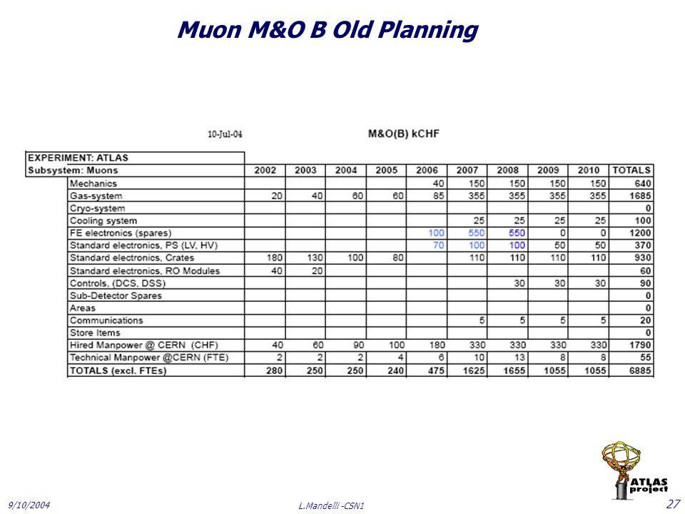 9/10/2004 L.Mandelli -CSN1 27 Muon M&O B Old Planning