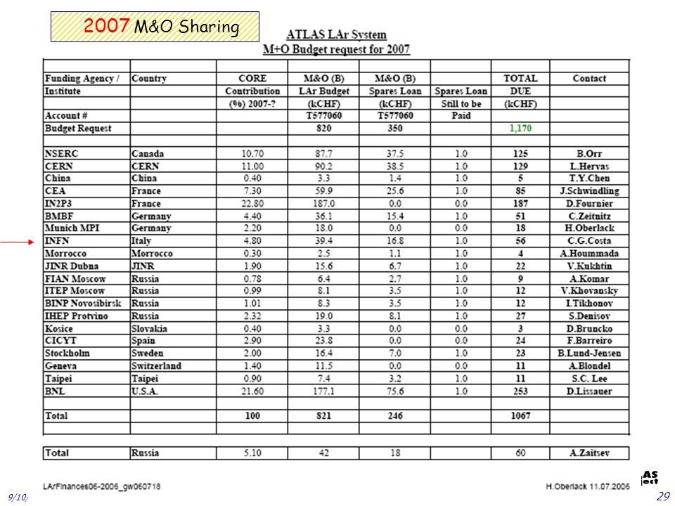 9/10/2004 L.Mandelli -CSN1 29 2007 M&O Sharing
