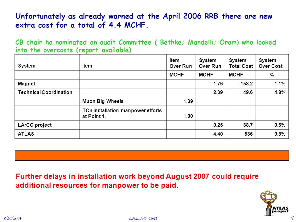 9/10/2004 L.Mandelli -CSN1 5 Strategy proposed to the RRB to cover the remaining funding gap, including the new CtC 1)Urge all FA to fulfill their baseline and Common Fund contribution according to the Construction MoU 2) Urge all FA to pledge their full CtC share as determined in October 2002 As CERN has committed 5 MCHF above its calculated share, this would cover the new 4.4 MCHF additional CtC costs 3) As a fallback, extend the annual member fee for one or two years more (2007 and 2008) The present budget request for 2007 includes this as an option, to be decided by RRB in its April meeting, should it become necessary
