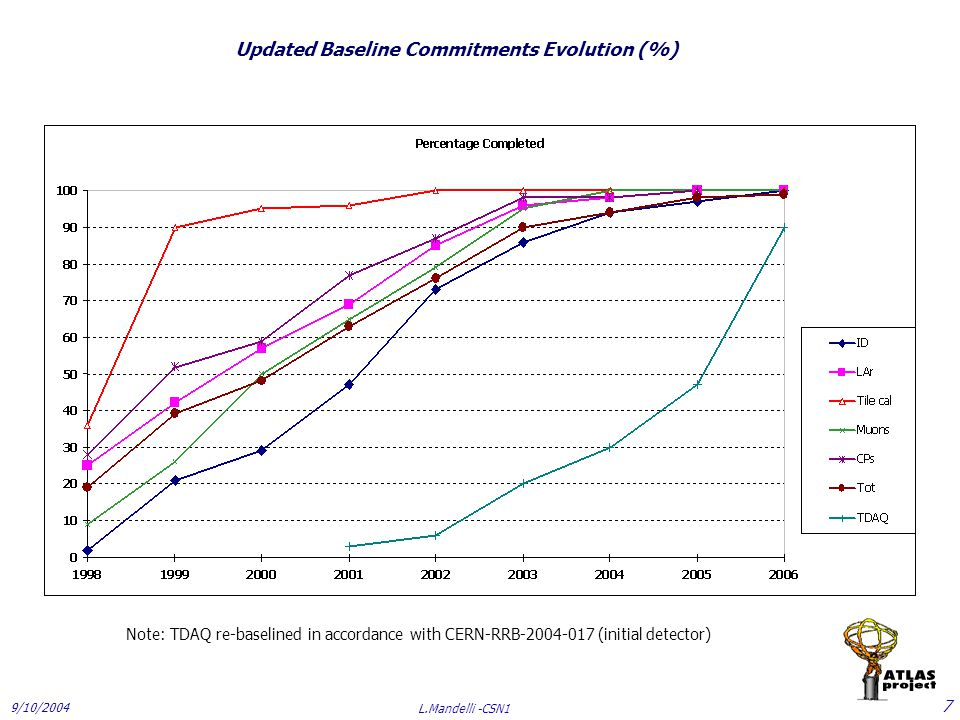 9/10/2004 L.Mandelli -CSN1 8 2007 Construction Budget CERN-RRB-2006-071_CtC Table 10 Committments  Core and CC-A12.866 MCHF  C&I 0.650 MCHF  CC-B 0.167 MCHF Italy:  CtC: CC (A-B) + C&I : 6.638 MCHF Paid4.000 MCHF Difference 2.638 MCHF Magnet overcost - 0.350 MCHF Total debt pledged2.288 MCHF C&I and CC-B 0.000 MCHF CC-A 2.288 MCHF1.476 ME m.s.