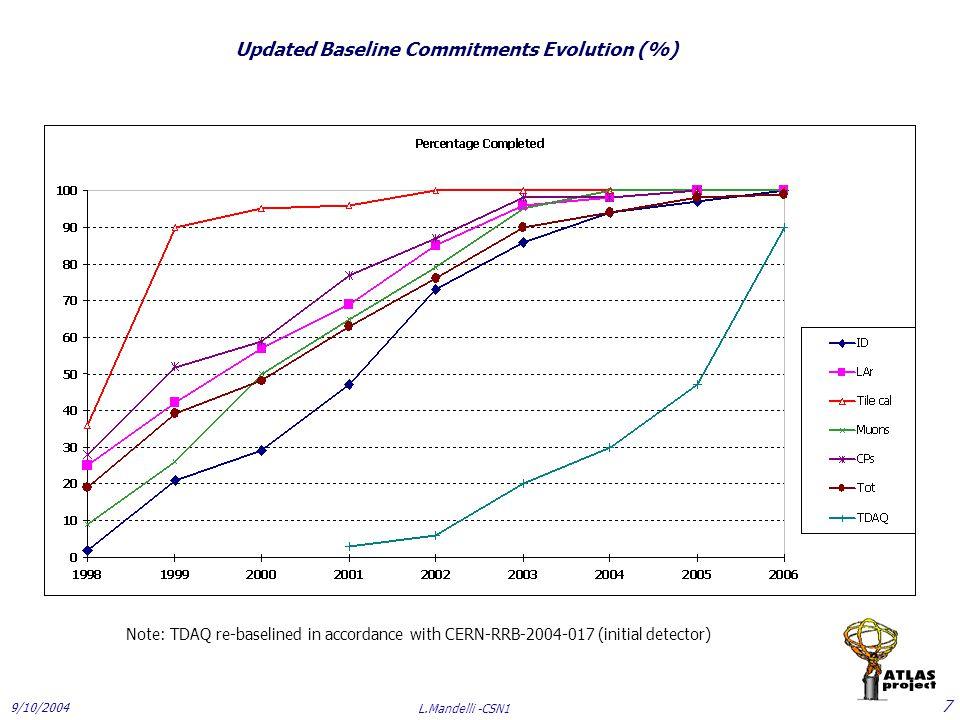 9/10/2004 L.Mandelli -CSN1 18 LAR M&O Piano di spesa (K CHF) : 20062007200820092010 75011701285 L'incremento nel 2007 rispetto al 2006, risente della richiesta di 350 KCHF per spares FE .