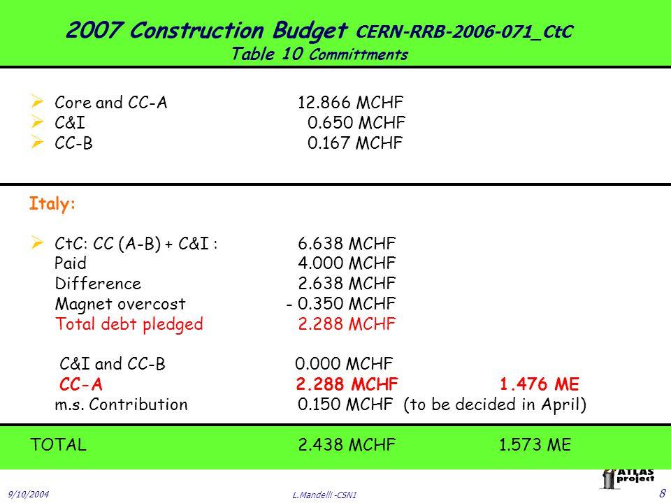 9/10/2004 L.Mandelli -CSN1 9 -Base: Memorandum M&O (1/05/2002-31/12/2011) -A : CP : Servizi tecnici al point1, Servizi generali, Magneti, Criogenia, TDAQ.
