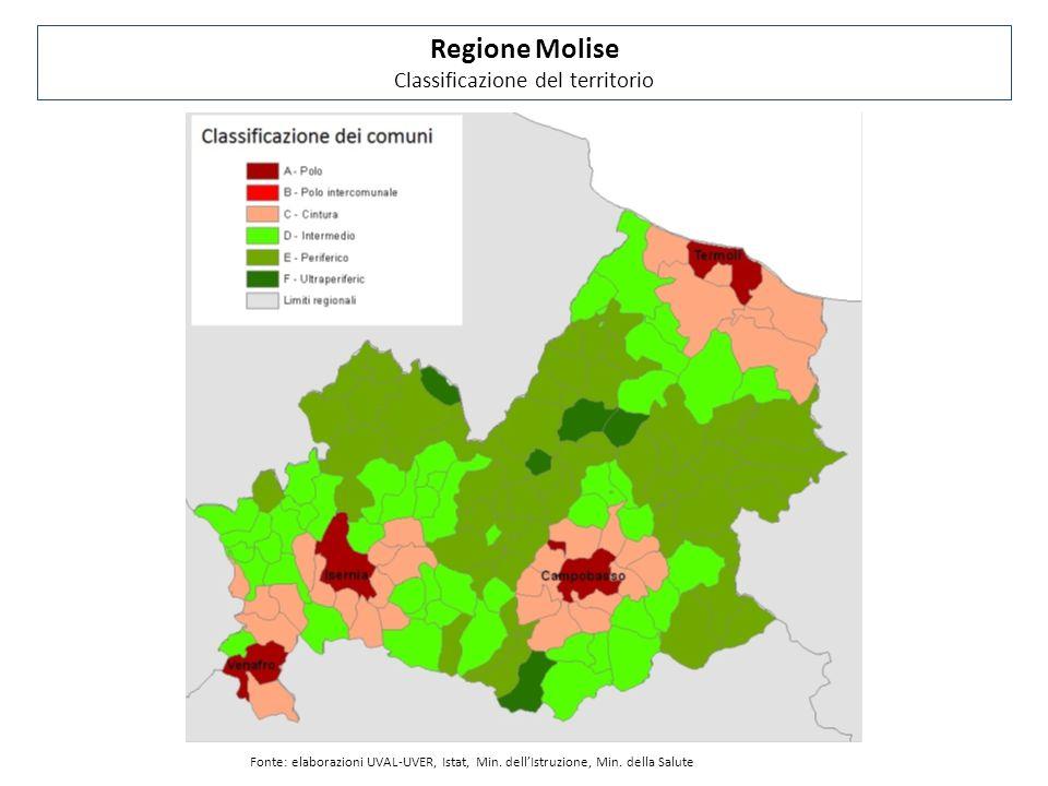 Regione Molise Classificazione del territorio Fonte: elaborazioni UVAL-UVER, Istat, Min.