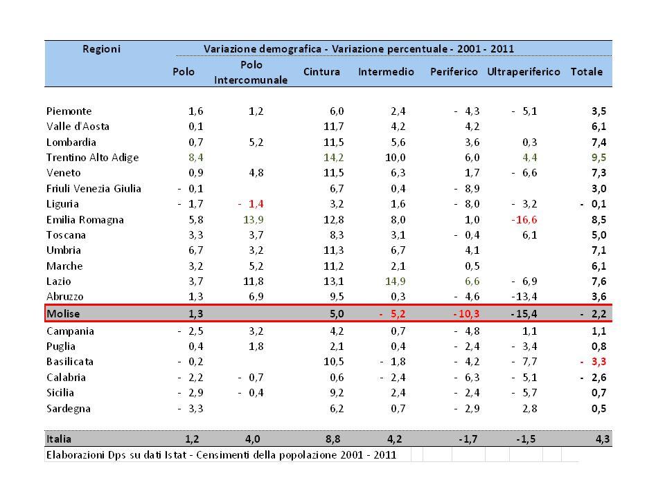 Indicatori a livello provinciale - Molise