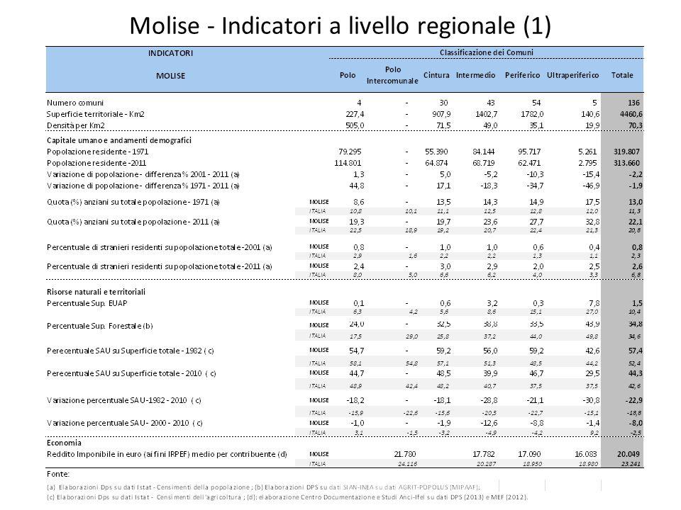 Indicatori a livello provinciale - Campobasso