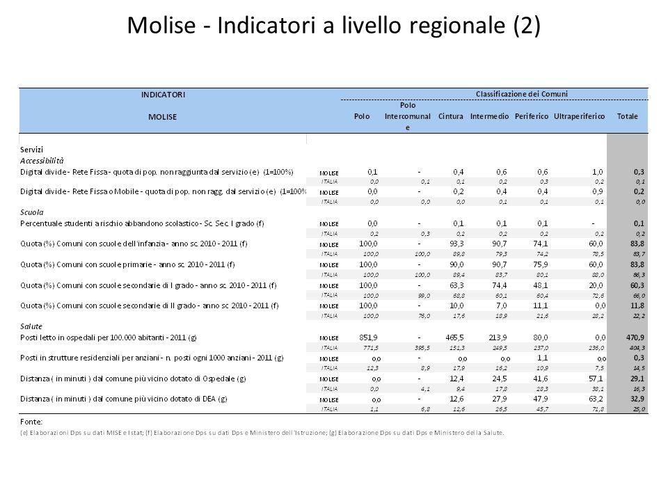 Molise – Quota della popolazione anziana (65+) sul totale della popolazione 2011 Fonte: ISTAT – Censimento della popolazione 2011