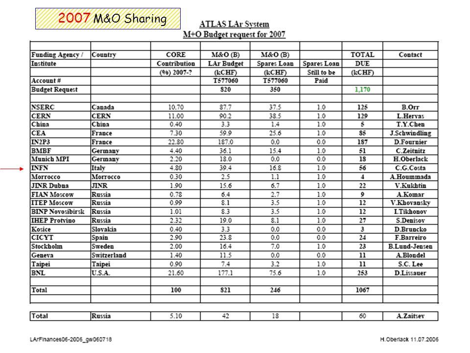 CSN1, 14 maggio 2007 Calorimetria EM a LAr di ATLAS 18 2007 M&O Sharing