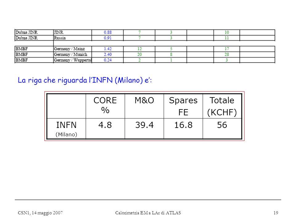 CSN1, 14 maggio 2007 Calorimetria EM a LAr di ATLAS 19 CORE % M&OSpares FE Totale (KCHF) INFN (Milano) 4.839.416.856 La riga che riguarda l'INFN (Mila