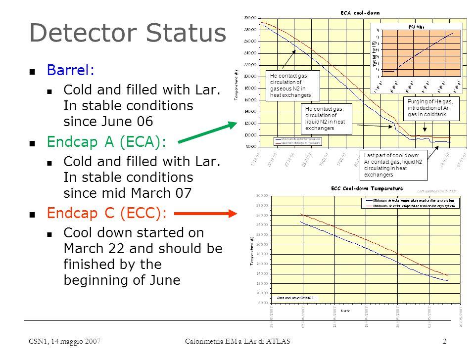 CSN1, 14 maggio 2007 Calorimetria EM a LAr di ATLAS 2 Detector Status Barrel: Cold and filled with Lar. In stable conditions since June 06 Endcap A (E