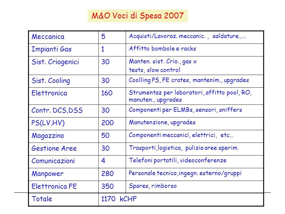 Meccanica5 Acquisti/Lavoraz. meccanic., saldature….. Impianti Gas1 Affitto bombole e racks Sist. Criogenici30 Manten. sist. Crio., gas x tests, slow c